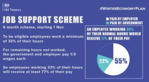 Job Support Scheme will commence from 1 November 2020