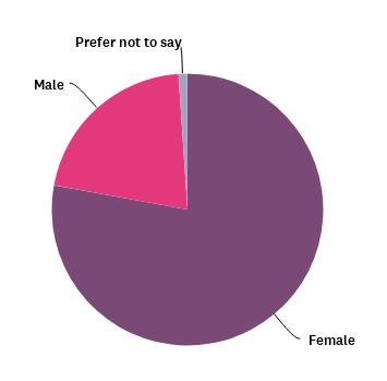 SRA Equality and Diversity Survey 2021 | Gender